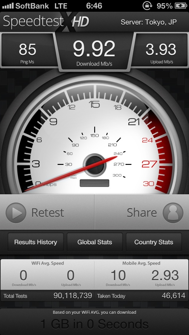 iPhoneのLTEスピード
