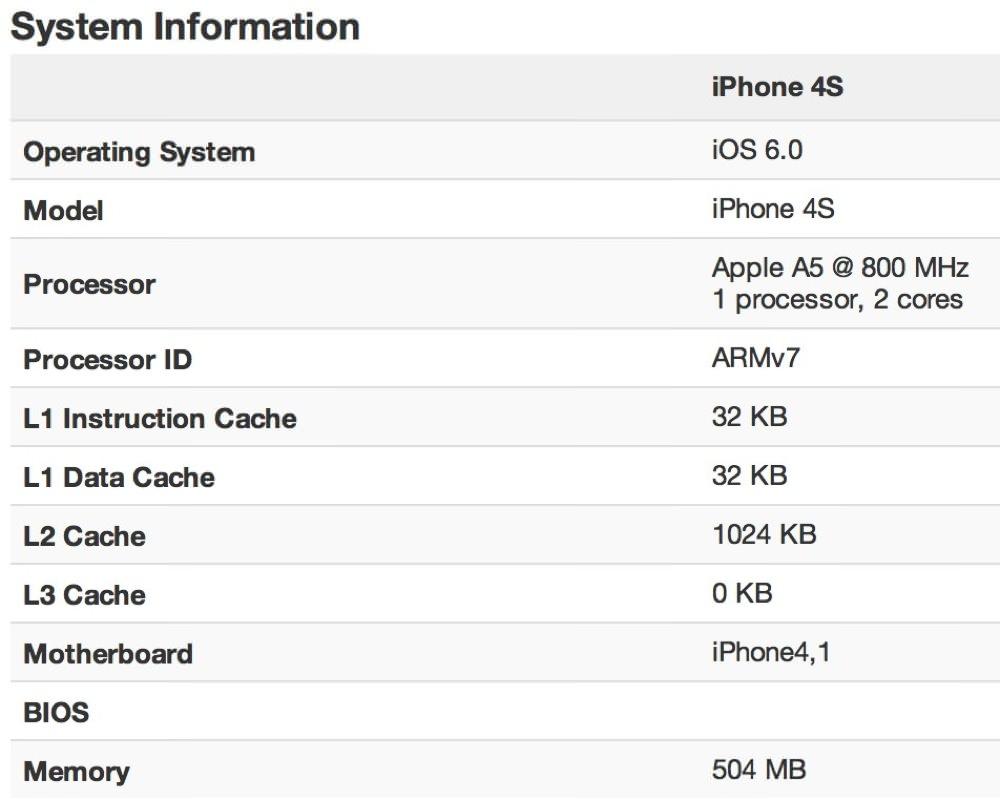 iPhone 4Sのメモリ