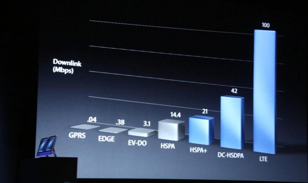 Iphone 5 lte speed