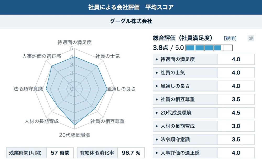 Kaisha hyouka score 00
