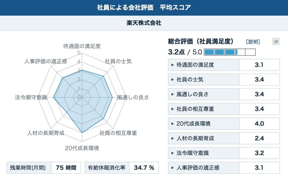 Kaisha hyouka score 01