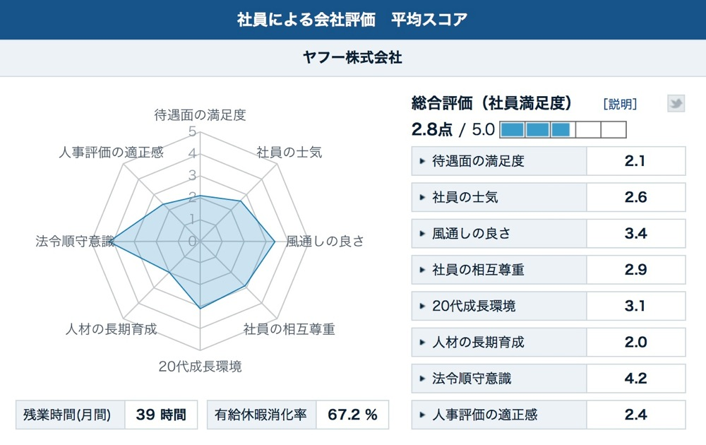Kaisha hyouka score 02