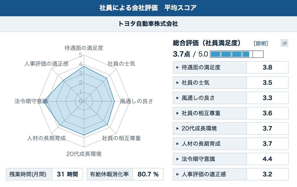 Kaisha hyouka score 03