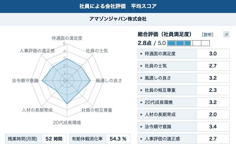 Kaisha hyouka score 04