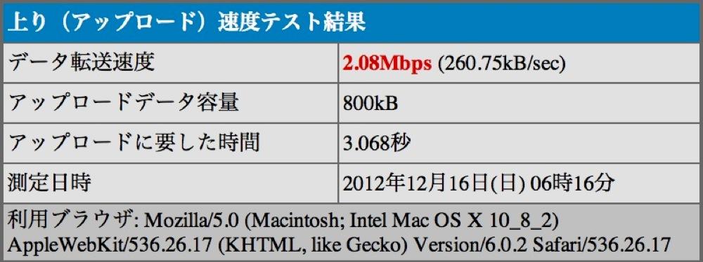 USBテザリングで接続したMacの上り速度