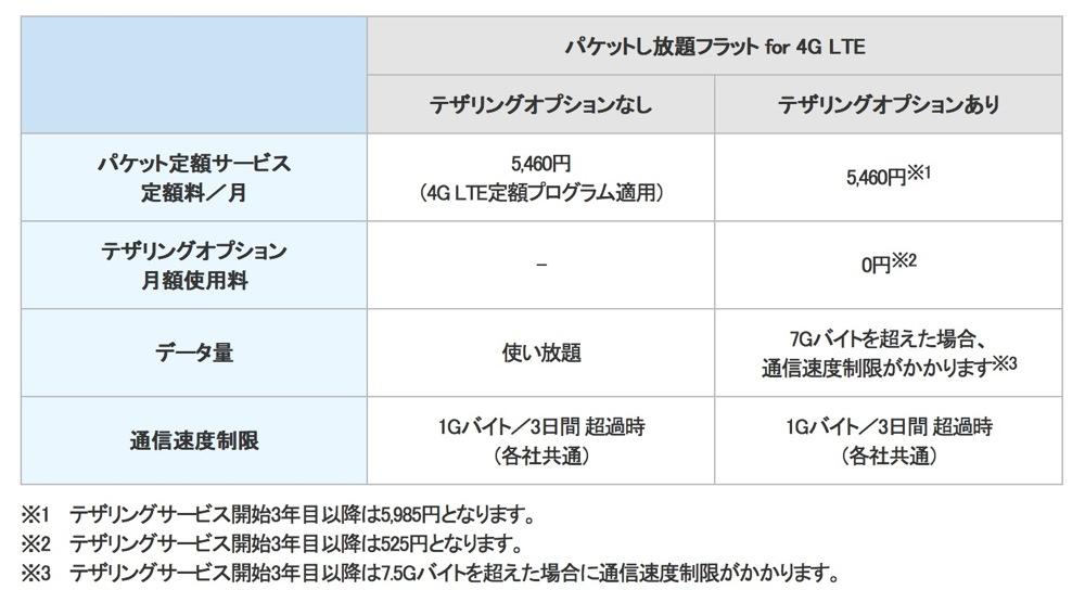 パケットし放題フラット for 4G LTE