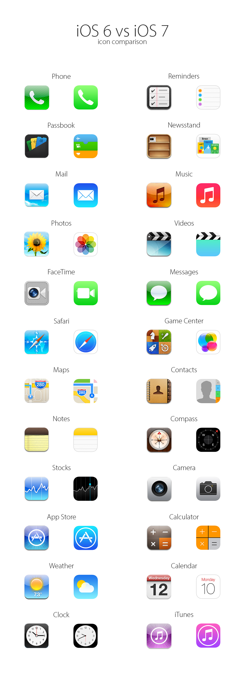 IOS 6 vs iOS 7 icons