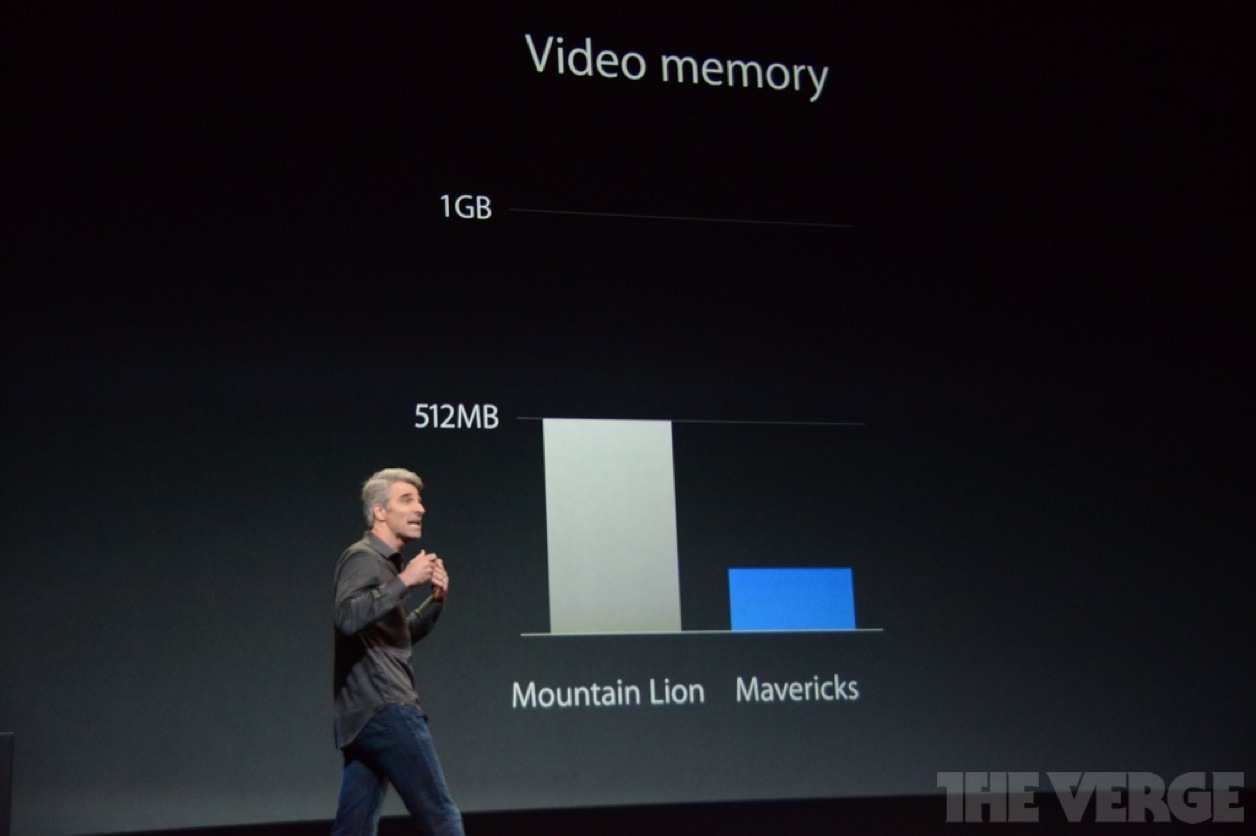 OS X Mavericks(マーベリックス)のビデオメモリ使用量はMountain Lionに比べて半分以下に。