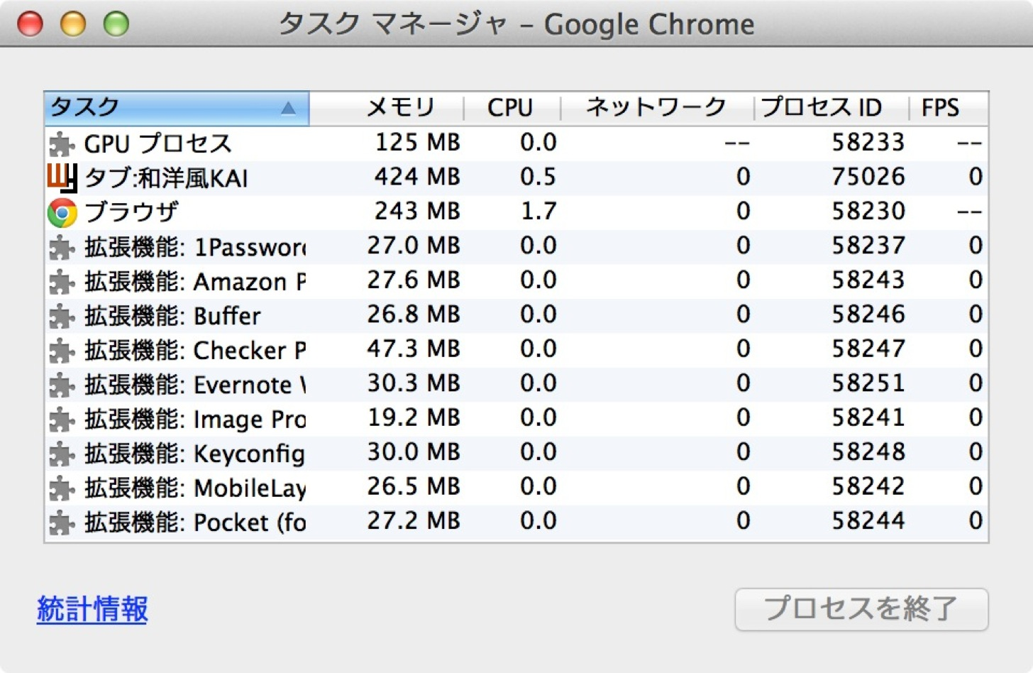 Google Chromeのタスクマネージャー