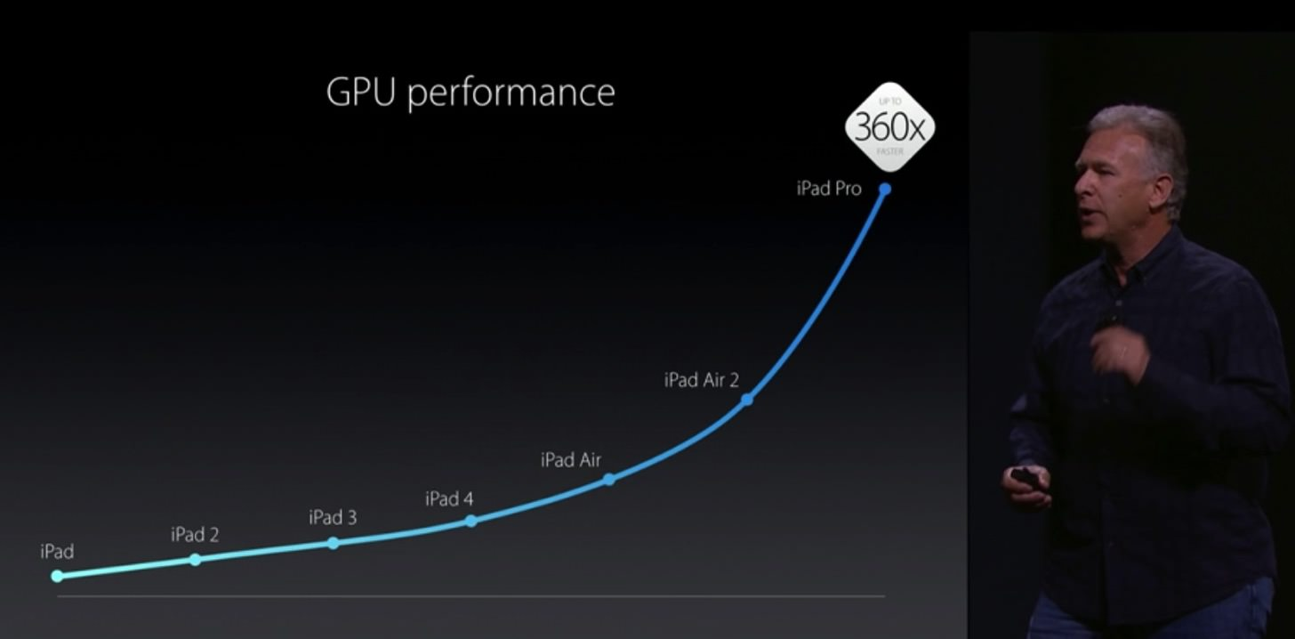 iPad ProのGPUは初代に比べて360倍のパワーアップを果たしました。