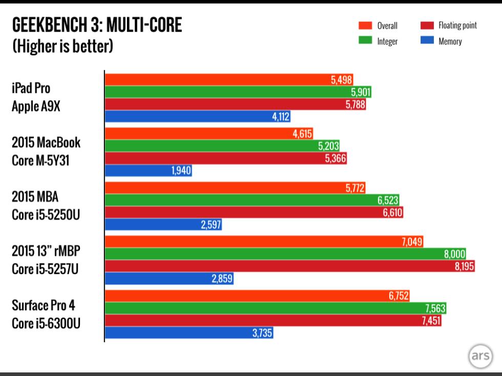 iPad Pro vs MacBookのベンチマーク結果。