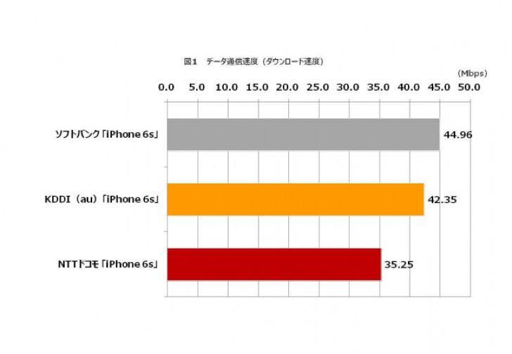 iPhone 6sのダウンロード速度、最速はソフトバンク。