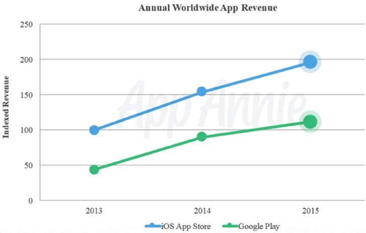 iOSアプリとAndroidアプリの売上グラフ