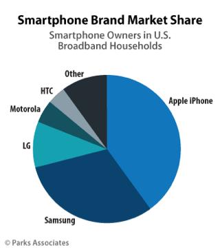 質問。アメリカでシェアナンバーワンのスマホって? →「iPhoneっす。」