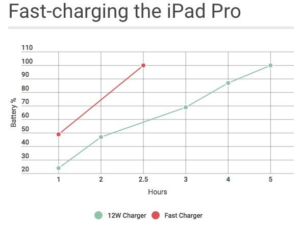 12インチiPad Proを急速充電。