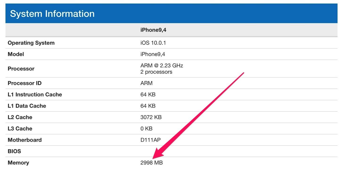 iPhone 7 Plusのメモリ
