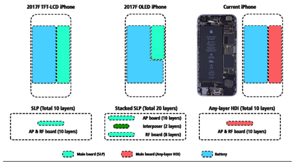 iPhone 8のバッテリーvs従来のiPhoneのバッテリー