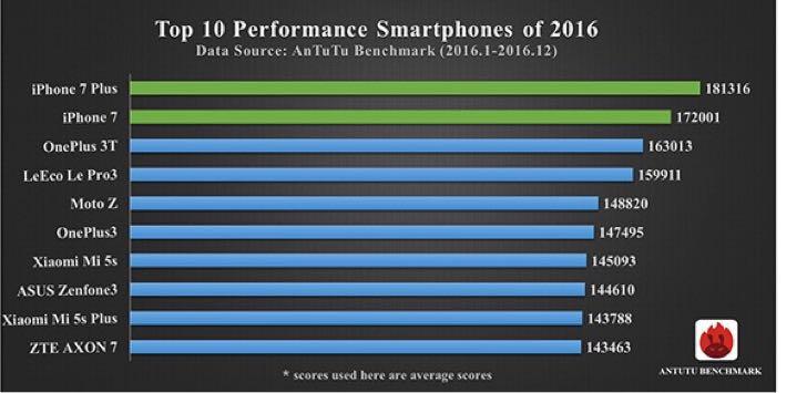 2016年のスマホのベンチマークスコアランキング