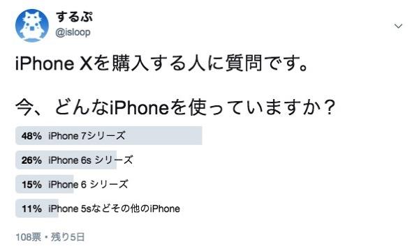 iPhone Xを購入する人に、どのiPhoneから機種変更するのか聞いてみた。