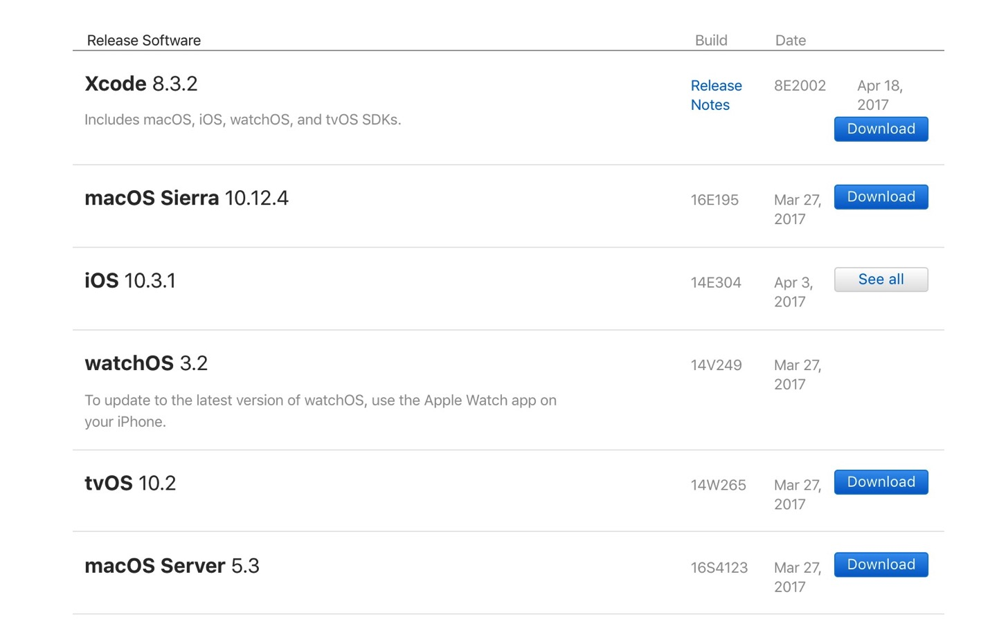 XcodeのApp Store以外のダウンロード先。