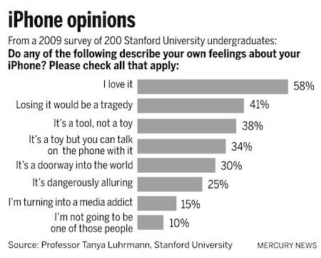 スタンフォード大学生に聞いてみた。「iPhoneってどう?」