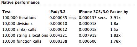 iPadはiPhone 3GSの2倍も高速(cocoa touch)