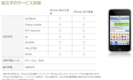 ついにドコモ携帯からiPhoneへの絵文字メール送信が可能に!全キャリア対応に!