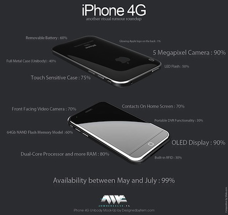 iphone4g-rumor-roundup.jpg