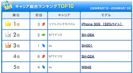 iPhone 3GS 32GBがITmediaの携帯電話販売総合ランキング1位!