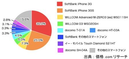 iPhoneがスマートフォンシェアNo.1