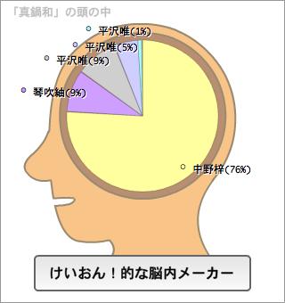 真鍋和の脳内。