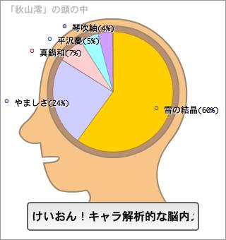 秋山澪の脳内。