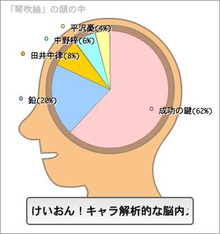 琴吹紬の脳内。