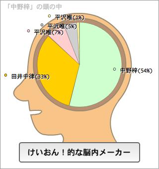 中野梓の脳内。