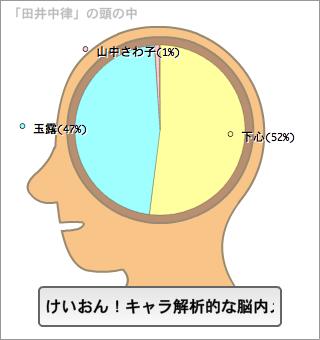田井中律の脳内。