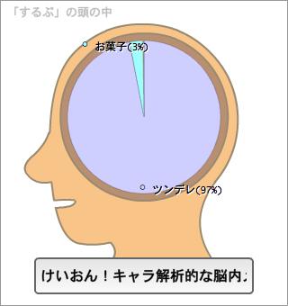 するぷの脳内。