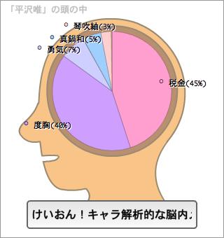 平沢唯の脳内。