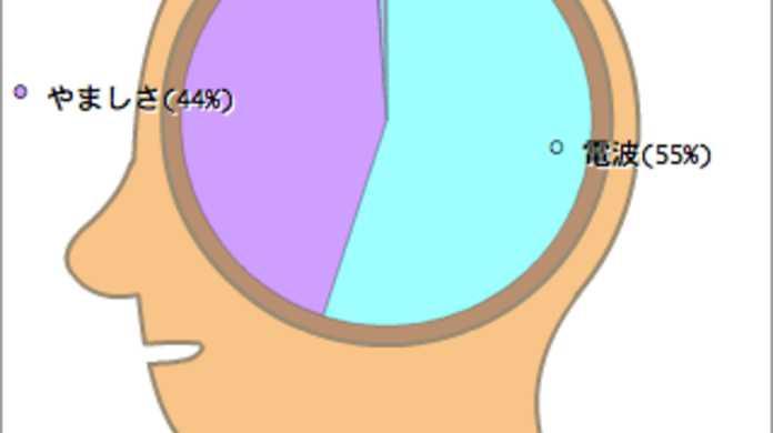 けいおん!登場人物の本当の人間関係を「けいおん!キャラ解析的な脳内メーカー」で覗いてみた。