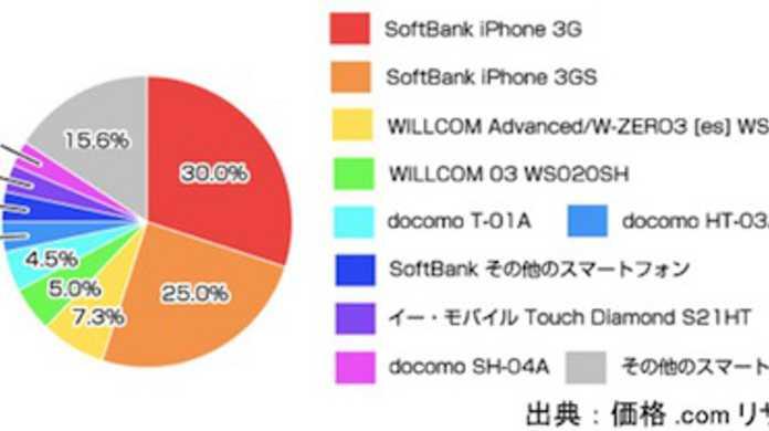 日本のスマートフォン所有者の半分以上はiPhoneユーザーだそうです!