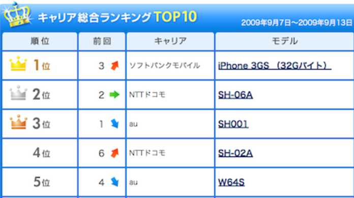 iPhone 3GS 32GBが、ITmedia 9月7日〜13日の携帯電話販売ランキングで総合1位に!
