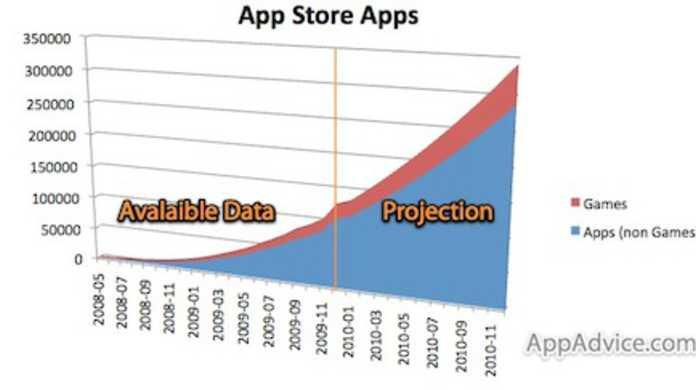 2010年末にはApp Storeに34万ものアプリが並ぶことになる!?