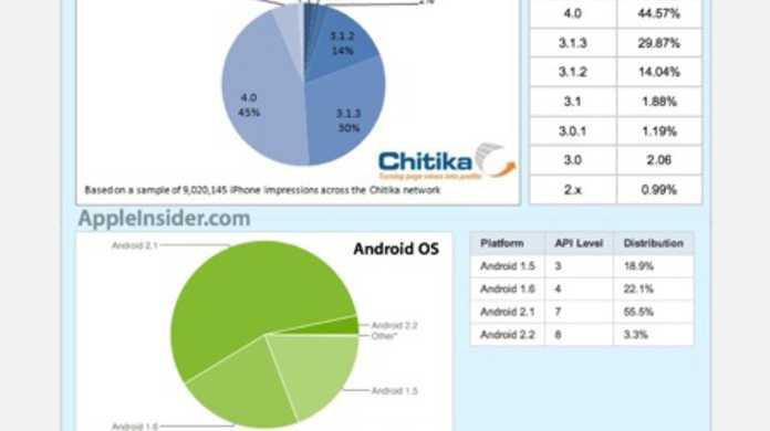 iPhoneユーザの約半数はiOS 4にしている。