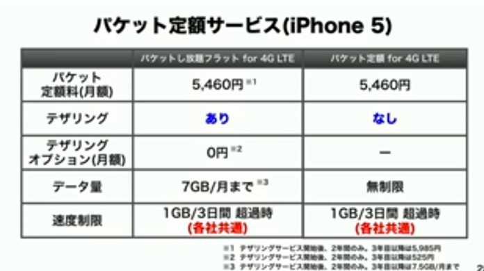 【ソフトバンク】iPhone 5のパケット定額サービスが改訂。テザリングを使わないならデータ量制限が無制限に。