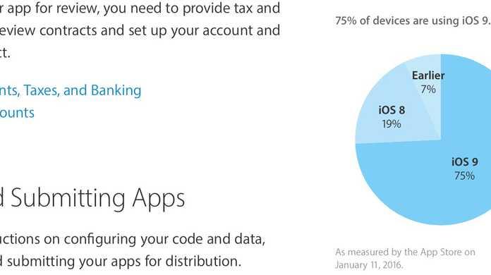 iOS 9を使っている人は全体の75%を超えた・・・!