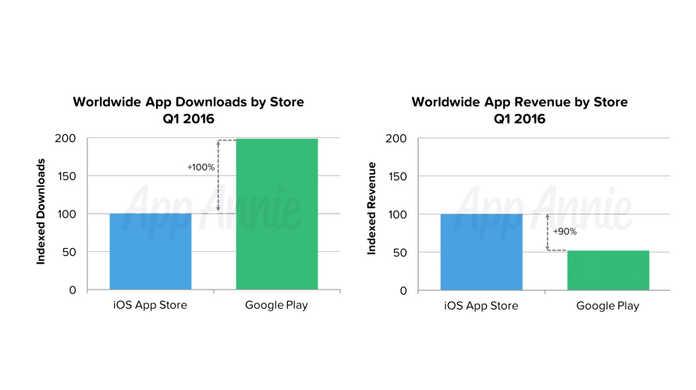 Androidアプリの方が2倍ダウンロードされるが、売り上げはiPhoneアプリの方が2倍高い。