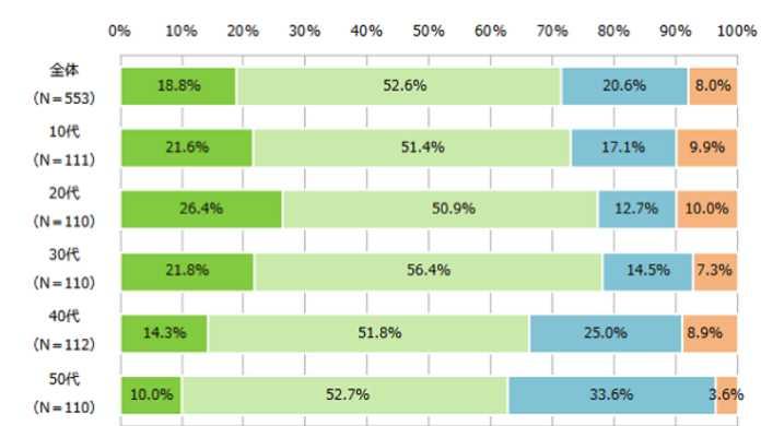 スマホユーザの約7割が「スマホに依存している」と自覚している。