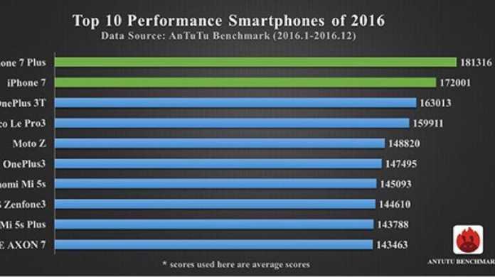 iPhone 7。おまえがナンバーワンだ。2016年のスマホの中で最も高いベンチマークスコアを叩き出す。