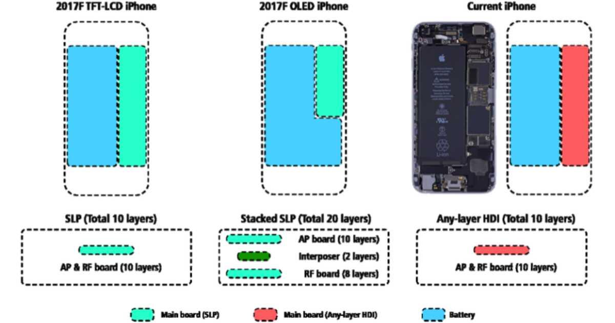 iPhone 8は有機ELディスプレイの恩恵によってバッテリーの持続時間が50%アップ?