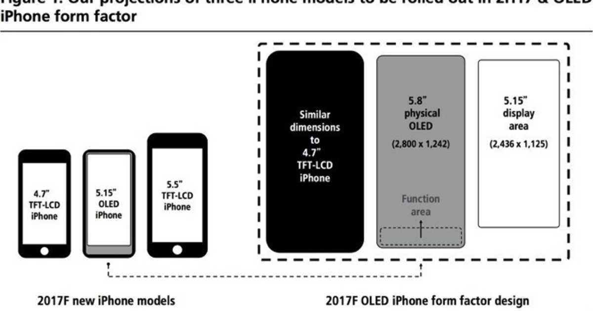 2017年の iPhone は Touch Bar を搭載か?