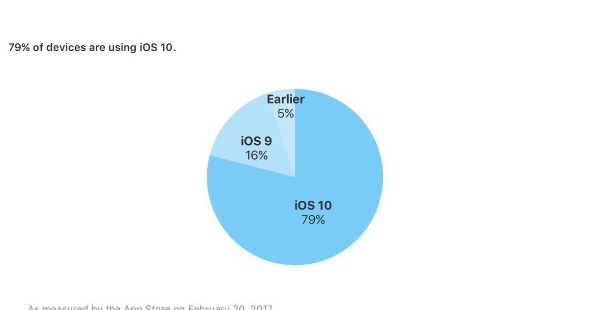 iOS 10のシェア率が79%に。